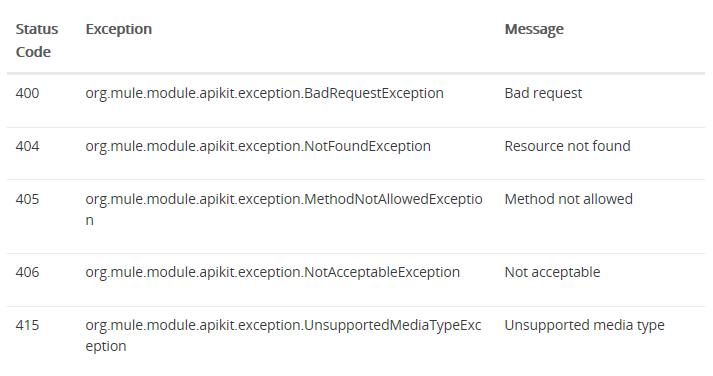 mule_apikitroute_exception