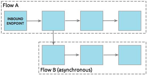 standard_asynchronous