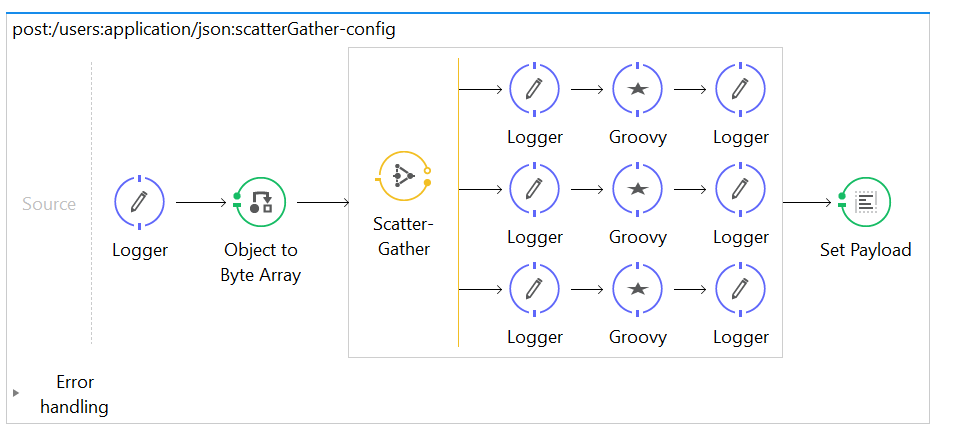 Scatter-Gather In Depth - MuleSoft Tutorial - Tutorials A to Z