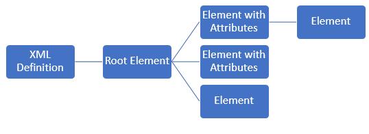 Understanding XML Structure - Tutorials A to Z